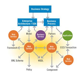 SAP Implementation & Rollout Services