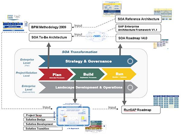 Enterprise Architecture/ SOA - NewportGlobal